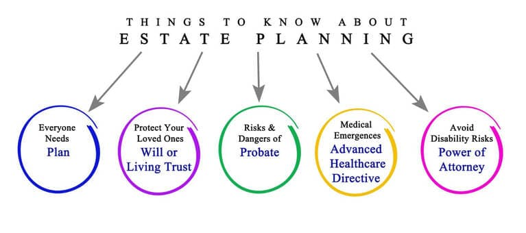 Things to Know About Estate Planning