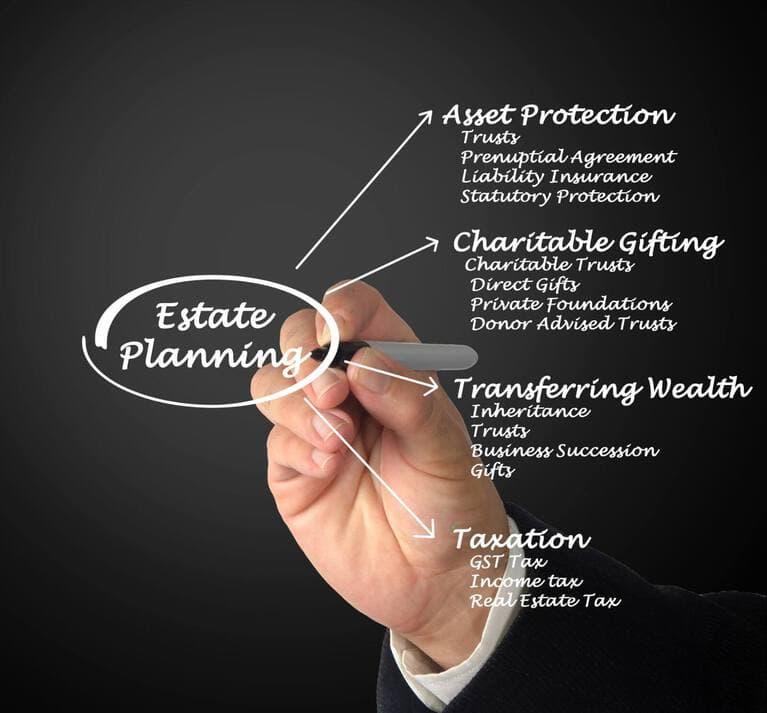 Estate Planning Diagram